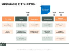 Construction Production Facilities Commissioning By Project Phase Ppt Professional Summary PDF
