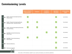 Construction Production Facilities Commissioning Levels Ppt Slides PDF