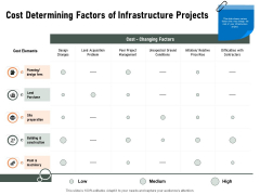 Construction Production Facilities Cost Determining Factors Of Infrastructure Projects Guidelines PDF