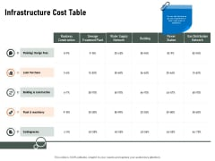 Construction Production Facilities Infrastructure Cost Table Ppt Portfolio Shapes PDF
