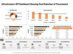 Construction Production Facilities Infrastructure KPI Dashboard Showing Cost Reduction And Procurement Microsoft PDF