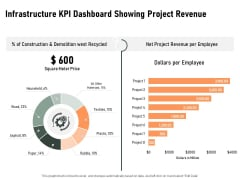 Construction Production Facilities Infrastructure KPI Dashboard Showing Project Revenue Elements PDF