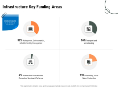 Construction Production Facilities Infrastructure Key Funding Areas Download PDF