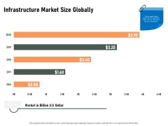 Construction Production Facilities Infrastructure Market Size Globally Pictures PDF