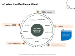 Construction Production Facilities Infrastructure Resilience Wheel Ppt Infographic Template Example 2015 PDF