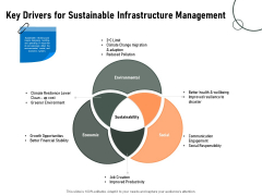 Construction Production Facilities Key Drivers For Sustainable Infrastructure Management Pictures PDF