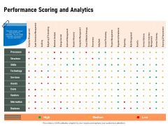 Construction Production Facilities Performance Scoring And Analytics Information PDF