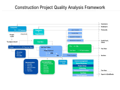 Construction Project Quality Analysis Framework Ppt PowerPoint Presentation File Backgrounds PDF
