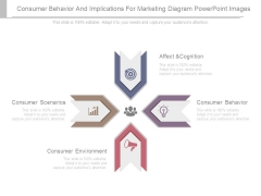 Consumer Behavior And Implications For Marketing Diagram Powerpoint Images