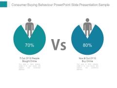 Consumer Buying Behaviour Powerpoint Slide Presentation Sample