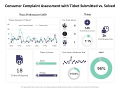 Consumer Complaint Assessment With Ticket Submitted Vs Solved Ppt PowerPoint Presentation Model Styles PDF
