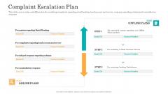 Consumer Complaint Handling Process Complaint Escalation Plan Designs PDF