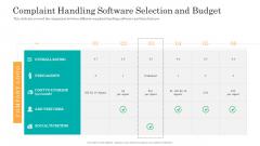 Consumer Complaint Handling Process Complaint Handling Software Selection And Budget Slides PDF