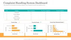Consumer Complaint Handling Process Complaint Handling System Dashboard Slides PDF
