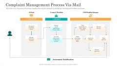 Consumer Complaint Handling Process Complaint Management Process Via Mail Diagrams PDF