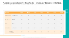 Consumer Complaint Handling Process Complaints Received Details Tabular Representation Slides PDF