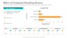Consumer Complaint Handling Process Effect Of Complaint Handling System Ppt Slides Tips PDF