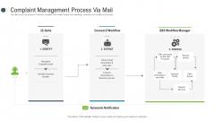 Consumer Complaint Procedure Complaint Management Process Via Mail Summary PDF