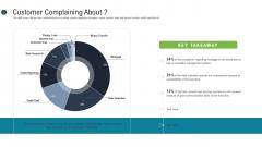 Consumer Complaint Procedure Customer Complaining About Ppt Slides Backgrounds PDF