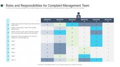 Consumer Complaint Procedure Roles And Responsibilities For Complaint Management Team Introduction PDF