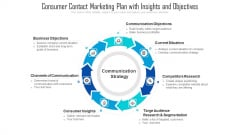 Consumer Contact Marketing Plan With Insights And Objectives Ppt Pictures Ideas PDF
