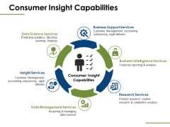 Consumer Insight Capabilities Ppt PowerPoint Presentation Icon Graphics