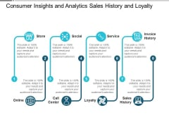 Consumer Insights And Analytics Sales History And Loyalty Ppt PowerPoint Presentation Visual Aids Ideas