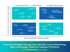 Consumer Insights Incorporates Benefits Across Marketing Ppt PowerPoint Presentation File Images
