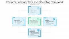 Consumer Intimacy Plan And Operating Framework Ppt PowerPoint Presentation Gallery Outfit PDF
