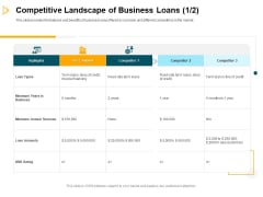 Consumer Lending Procedure Competitive Landscape Of Business Loans Credit Ppt Pictures Inspiration PDF