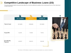 Consumer Lending Procedure Competitive Landscape Of Business Loans Ppt Example File PDF