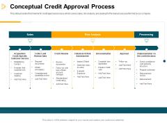 Consumer Lending Procedure Conceptual Credit Approval Process Ppt Model Slide PDF