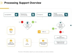 Consumer Lending Procedure Processing Support Overview Ppt Slides Visuals PDF