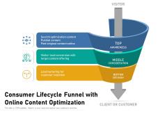 Consumer Lifecycle Funnel With Online Content Optimization Ppt PowerPoint Presentation Pictures Slides PDF