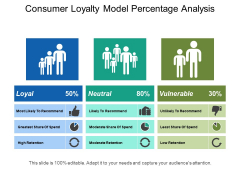 Consumer Loyalty Model Percentage Analysis Ppt PowerPoint Presentation Inspiration Layout Ideas
