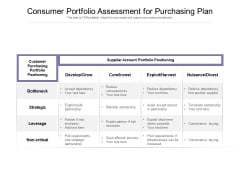 Consumer Portfolio Assessment For Purchasing Plan Ppt PowerPoint Presentation File Pictures PDF