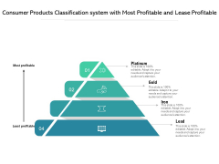 Consumer Products Classification System With Most Profitable And Lease Profitable Ppt PowerPoint Presentation Summary Deck PDF
