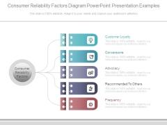 Consumer Reliability Factors Diagram Powerpoint Presentation Examples