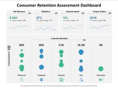 Consumer Retention Assessment Dashboard Ppt PowerPoint Presentation Outline Professional PDF