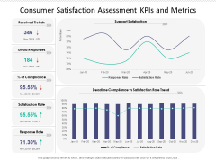 Consumer Satisfaction Assessment Kpis And Metrics Ppt PowerPoint Presentation Icon Layouts PDF
