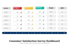 Consumer Satisfaction Survey Dashboard Ppt PowerPoint Presentation Gallery Good PDF