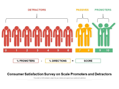 Consumer Satisfaction Survey On Scale Promoters And Detractors Ppt PowerPoint Presentation File Templates PDF
