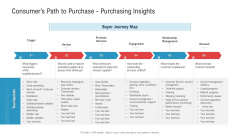 Consumers Path To Purchase Purchasing Insights Ppt Ideas Slide PDF