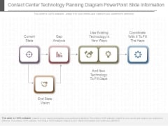 Contact Center Technology Planning Diagram Powerpoint Slide Information