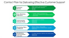 Contact Plan For Delivering Effective Customer Support Ppt Summary Templates PDF