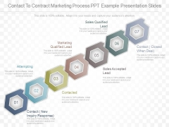 Contact To Contract Marketing Process Ppt Example Presentation Slides