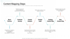 Content Mapping Steps Initiatives And Process Of Content Marketing For Acquiring New Users Slides PDF