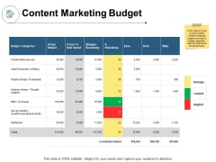 Content Marketing Budget Ppt PowerPoint Presentation Professional Clipart
