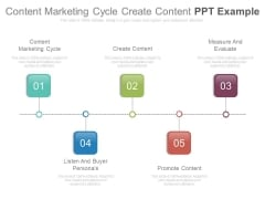 Content Marketing Cycle Create Content Ppt Example