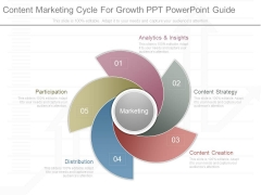 Content Marketing Cycle For Growth Ppt Powerpoint Guide